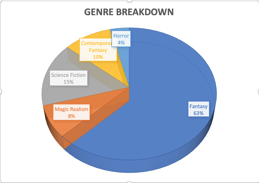 genre breakdown of AMM submissions